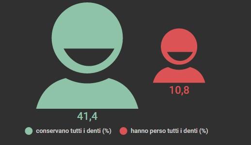 La salute dentale in Italia: un'infografica con gli ultimi dati Istat